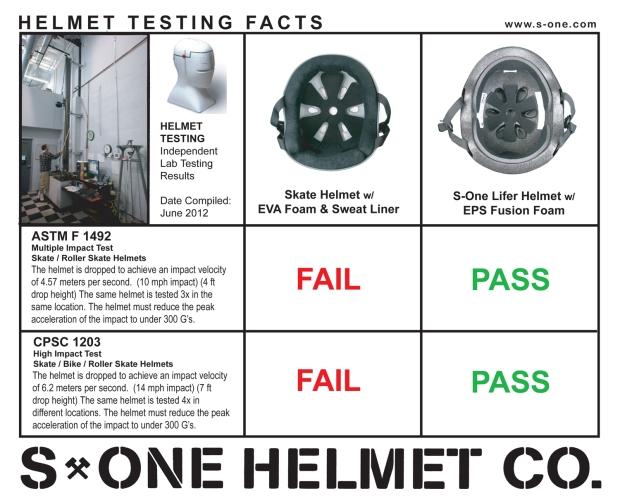 helmet_testing_facts_5x4
