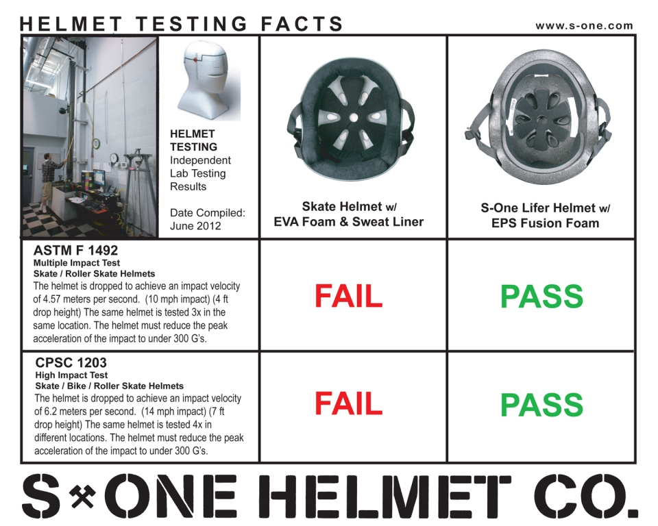 helmet_testing_facts_5x4